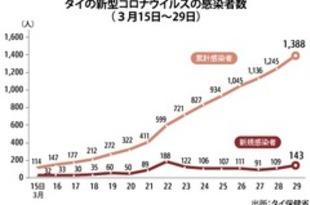 【タイ】143人感染・1人死亡、計1388人に(29日)[社会](2020/03/30)