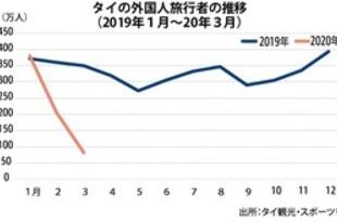 【タイ】3月の外国人旅行者76%減、コロナ影響顕著[観光](2020/04/24)