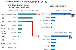 【日本】【食とインバウンド】ポストコロナ時代の成長市場[サービス](2020/04/28)