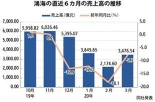 【台湾】鴻海の3月売上高、生産回復で前月比6割増[IT](2020/04/08)