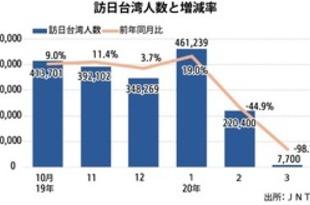 【台湾】3月の訪日台湾人が98%減、コロナ響く[観光](2020/04/16)