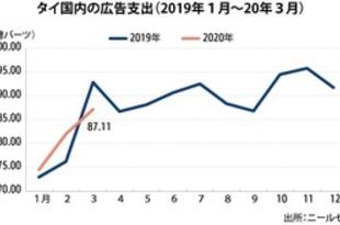【タイ】3月の広告支出6%減、6カ月ぶりマイナス[媒体](2020/04/15)