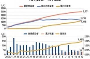 【タイ】新規感染33人、4日連続で減少(12日)[社会](2020/04/13)