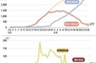 【タイ】新規感染15人、入院患者300人下回る(26日)[社会](2020/04/27)