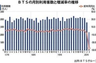 【タイ】高架鉄道の3月利用客数、過去最大の45%減[運輸](2020/04/17)