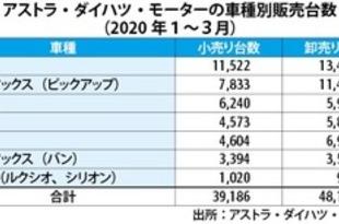 【インドネシア】ダイハツ、1~3月の小売り台数は3.9万台[車両](2020/04/16)