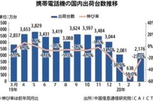 【中国】3月の携帯出荷、23%減の2176万台[IT](2020/04/28)