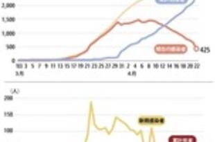 【タイ】新規感染15人、回復率8割超え(22日)[社会](2020/04/23)