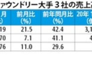 【台湾】TSMCの3月売上高、過去最高を更新[IT](2020/04/13)