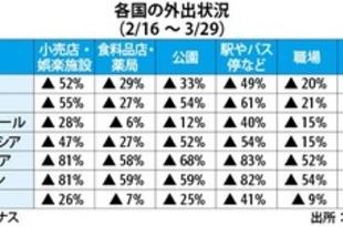 【ベトナム】小売・娯楽施設の利用者、52%減=グーグル[IT](2020/04/06)