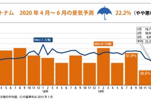 【ベトナム】【NNA景気指数】ベトナム 2020年第2四半期予測[経済](2020/04/21)