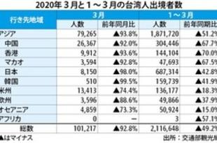 【台湾】3月の台湾人出境、93%減の10万人に[観光](2020/04/29)