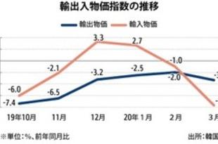 【韓国】3月輸入物価が下落、原油価格の急落で[経済](2020/04/15)