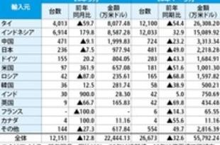 【ベトナム】完成車輸入が急減、タイ製5割落ち込み[車両](2020/04/16)