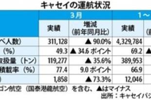 【香港】キャセイの3月旅客90%減、貨物は36%減[運輸](2020/04/17)