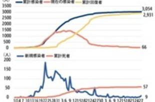 【タイ】新規感染者9人、全員が海外帰国者(27日)[社会](2020/05/28)