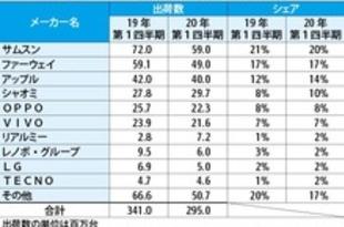 【ベトナム】スマホの世界出荷台数13%減、3億台下回る[IT](2020/05/14)