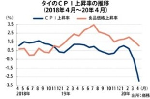 【タイ】4月のCPIは2.99%低下、過去11年で最低[経済](2020/05/07)