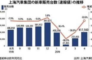 【中国】上海汽車の新車販売、4月は8.6%減の42万台[車両](2020/05/08)