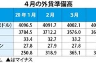 【韓国】4月末の外貨準備高、37.7億米ドル増[金融](2020/05/08)