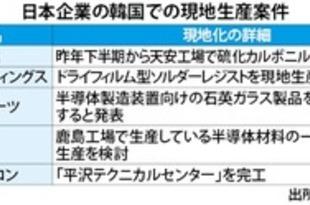 【韓国】日系半導体部材が現地生産へ[IT](2020/05/28)