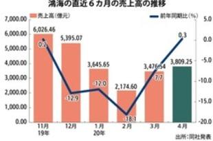 【台湾】鴻海の4月売上高がプラス転換、同月最高に[IT](2020/05/07)