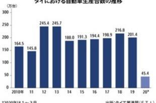 【タイ】自動車各社、生産再開の動き[車両](2020/05/14)