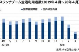 【タイ】4月の6空港利用者、98.9%減の13.5万人[運輸](2020/05/25)