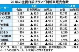 【インドネシア】4月の日系自動車販売9割減[車両](2020/05/15)