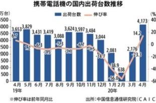 【中国】4月の携帯出荷、14%増の4173万台[IT](2020/05/13)