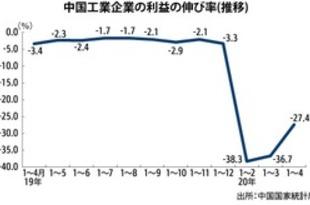 【中国】工業企業利益、1~4月は27.4%減[経済](2020/05/28)