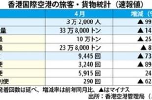 【香港】4月の空港統計、旅客大幅減も貨物は好調[運輸](2020/05/18)