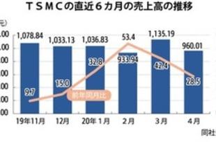 【台湾】TSMCの4月売上高、同月の過去最高に[IT](2020/05/11)