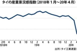 【タイ】4月の産業景況感75.9、11年ぶり低水準[経済](2020/05/21)