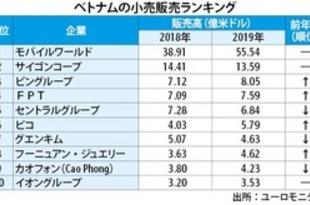 【ベトナム】19年小売ランキング、セントラルが5位転落[商業](2020/05/28)