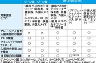 【マレーシア】コロナ抑制国、日本は指定外[社会](2020/06/26)