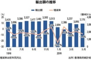 【香港】5月の輸出は7.4%減、落ち込み幅が拡大[経済](2020/06/30)