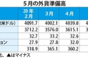 【韓国】5月末の外貨準備高、33.3億米ドル増[金融](2020/06/04)