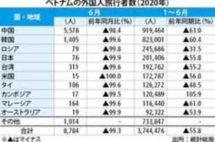 【ベトナム】上半期の外国人旅行者、56%減の374万人[観光](2020/06/30)