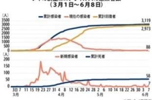 【タイ】帰国者7人感染、市中は14日間ゼロ(8日)[社会](2020/06/09)