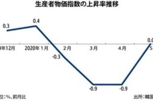 【韓国】5月の生産者物価、支援金で下げ止まり[経済](2020/06/26)