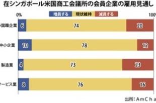 【シンガポール】米国商工会の8割超、コロナ禍でも人員維持[経済](2020/06/12)