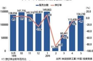 【中国】ホンダ新車販売、5月は1.7%減の13.4万台[車両](2020/06/04)