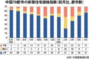 【中国】5月の新築住宅取引、上昇は57都市に増加[建設](2020/06/16)
