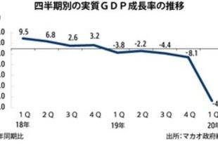 【香港】1Qマカオ成長率、過去最悪マイナス48.7%[経済](2020/06/02)