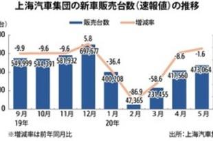 【中国】上海汽車の新車販売、5月は1.6%減の47万台[車両](2020/06/08)
