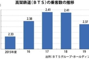 【タイ】高架鉄道BTS、19年度は純益2.6倍に[運輸](2020/06/04)