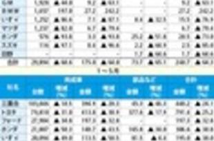 【タイ】5月のメーカー別車輸出、10社中9社が減[車両](2020/06/29)