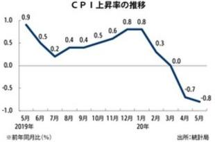 【シンガポール】5月CPIは0.8%低下、4年ぶりの下げ幅[経済](2020/06/24)