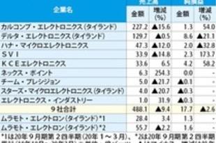 【タイ】電子部品1Q決算、2.6%減益[IT](2020/06/02)